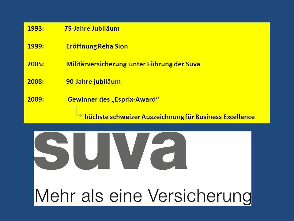 """1993: 75-Jahre Jubiläum 1999: Eröffnung Reha Sion 2005: Militärversicherung unter Führung der Suva 2008: 90-Jahre jubiläum 2009: Gewinner des """"Esprix-Award höchste schweizer Auszeichnung für Business Excellence"""