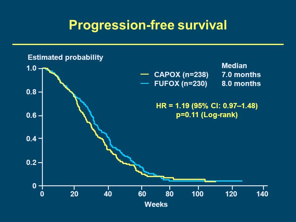 Progression-free survival 1.0 0.8 0.6 0.4 0.2 0 020406080100120140 Weeks Estimated probability Median CAPOX (n=238) 7.0 months FUFOX (n=230) 8.0 month