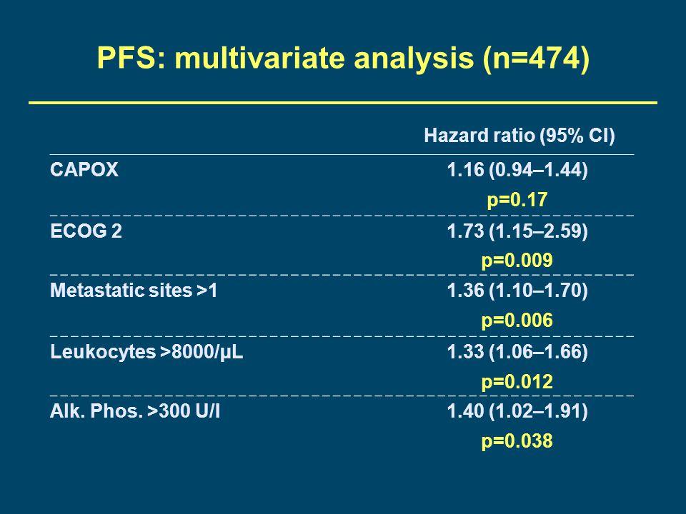 PFS: multivariate analysis (n=474) Hazard ratio (95% CI) CAPOX1.16 (0.94–1.44) p=0.17 ECOG 21.73 (1.15–2.59) p=0.009 Metastatic sites >11.36 (1.10–1.7