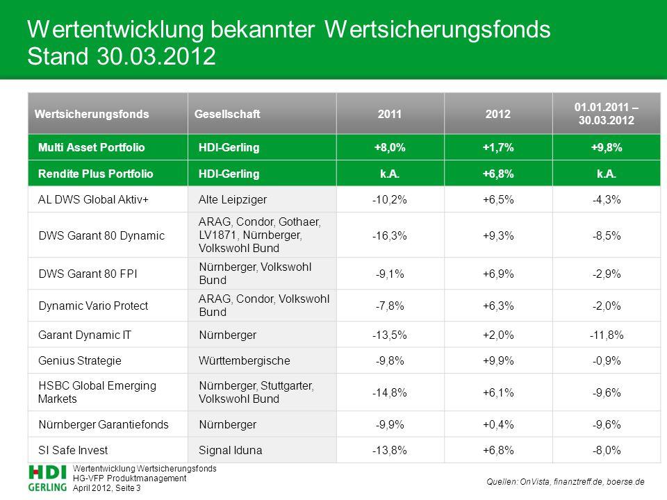 Wertentwicklung Wertsicherungsfonds HG-VFP Produktmanagement April 2012, Seite 3 Wertentwicklung bekannter Wertsicherungsfonds Stand 30.03.2012 WertsicherungsfondsGesellschaft20112012 01.01.2011 – 30.03.2012 Multi Asset PortfolioHDI-Gerling+8,0%+1,7%+9,8% Rendite Plus PortfolioHDI-Gerlingk.A.+6,8%k.A.