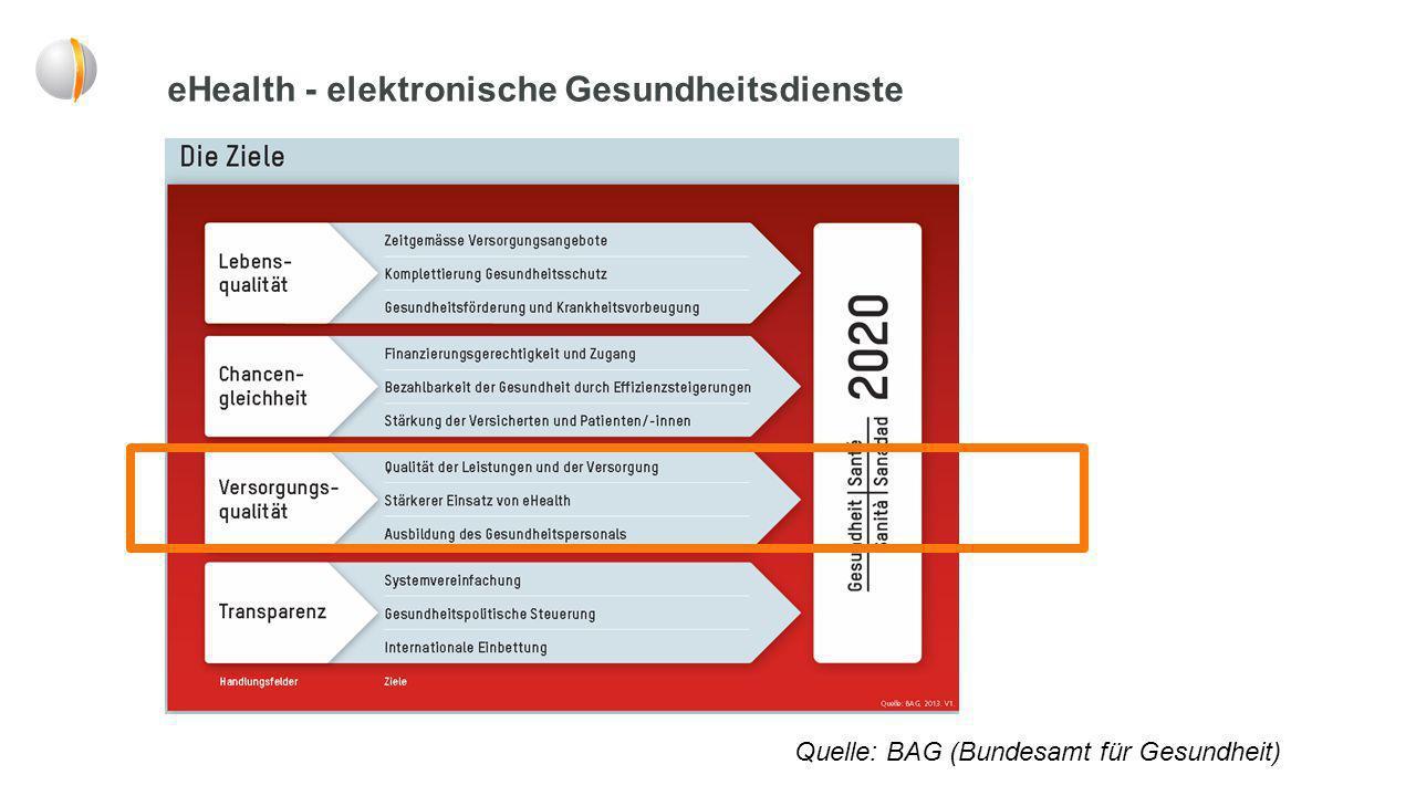 Agenda Gesundheit 2020 Quelle: BAG (Bundesamt für Gesundheit) Stärkerer Einsatz von eHealth: -Einführung und Förderung der eMedikation -Einführung und Förderung des ePatientendossiers - Digitale Unterstützung von Behandlungs- und Versorgungsprozessen