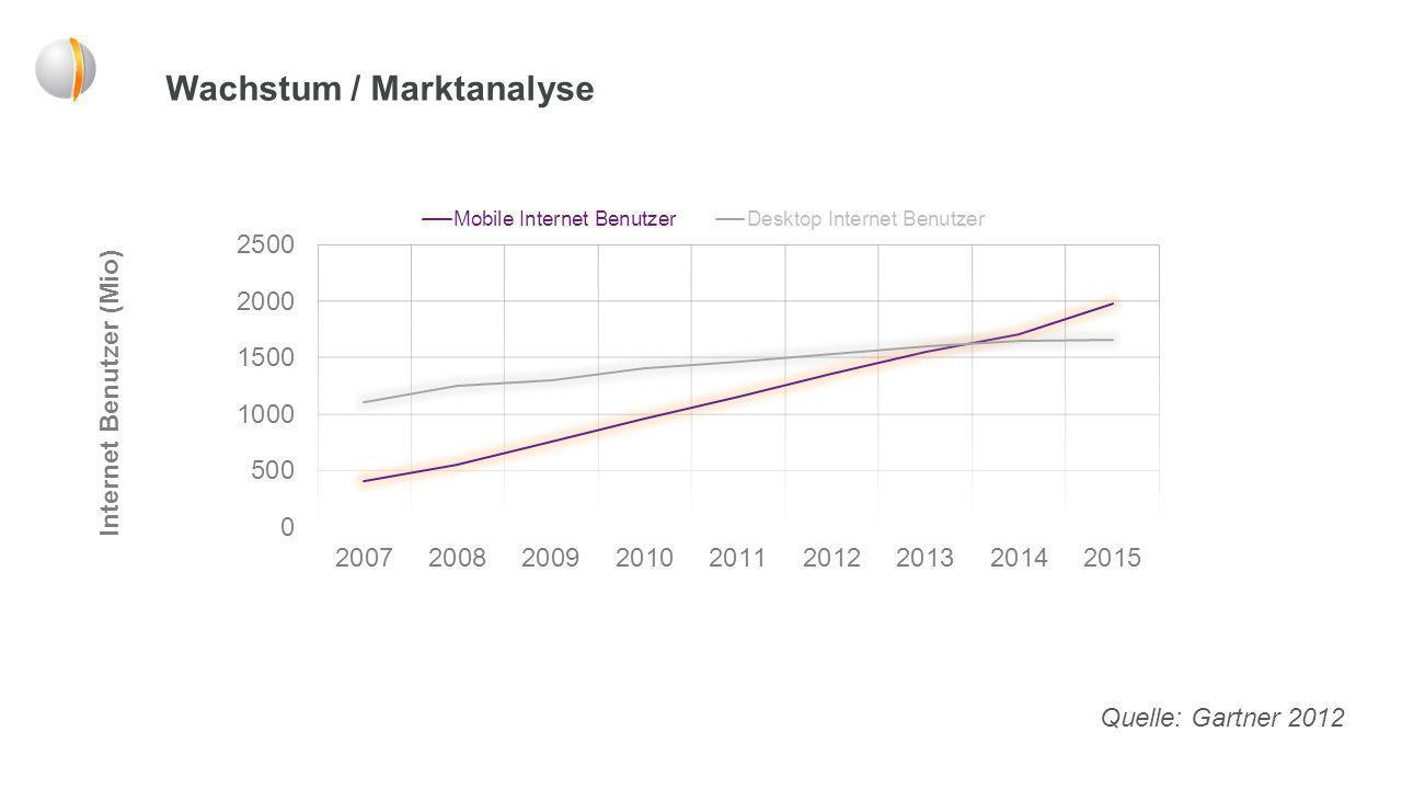 Wachstum / Marktanalyse Internet Benutzer (Mio) Quelle: Gartner 2012