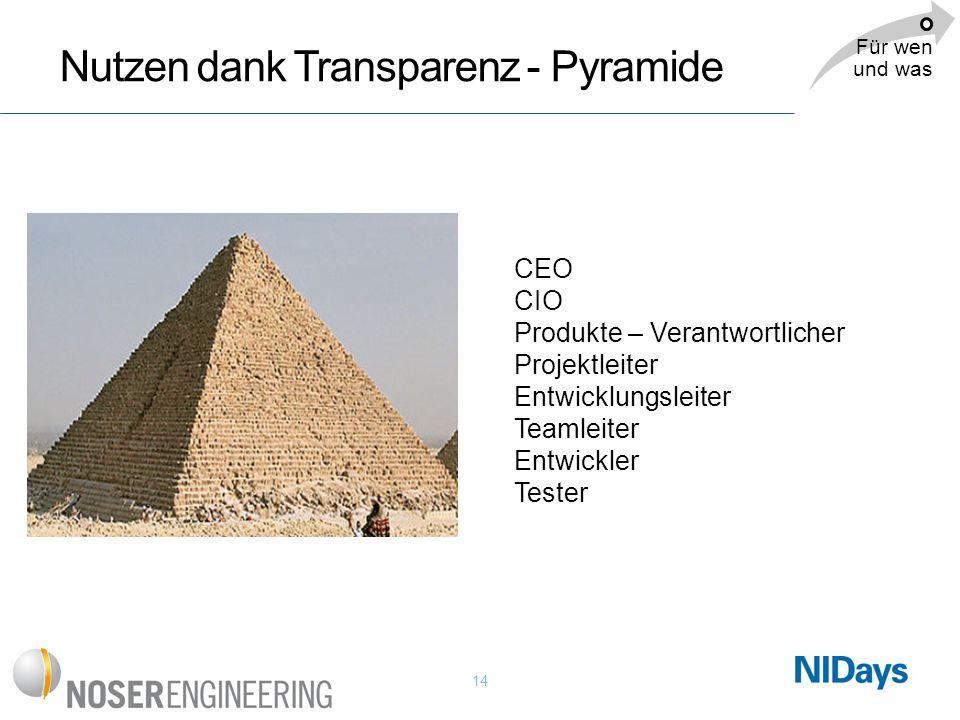 14 Nutzen dank Transparenz - Pyramide CEO CIO Produkte – Verantwortlicher Projektleiter Entwicklungsleiter Teamleiter Entwickler Tester Für wen und wa