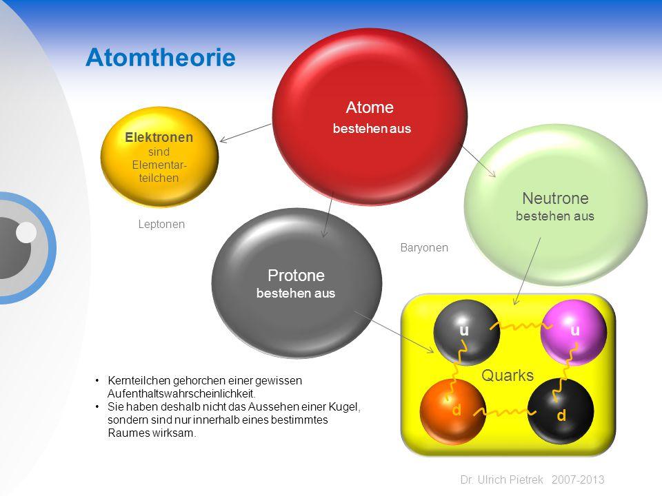 Dr. Ulrich Pietrek 2007-2013 Atomtheorie Protone bestehen aus Neutrone bestehen aus Elektronen sind Elementar- teilchen Atome bestehen aus Quarks u u