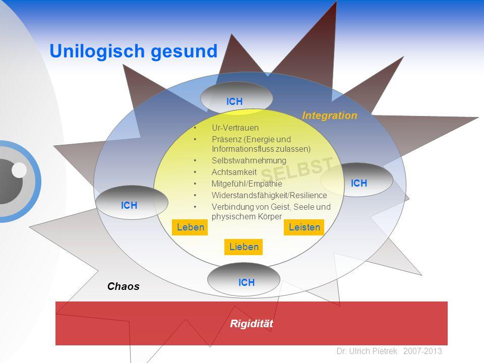 Dr. Ulrich Pietrek 2007-2013 Unilogisch gesund ICH Integration SELBST ICH Ur-Vertrauen Präsenz (Energie und Informationsfluss zulassen) Selbstwahrnehm