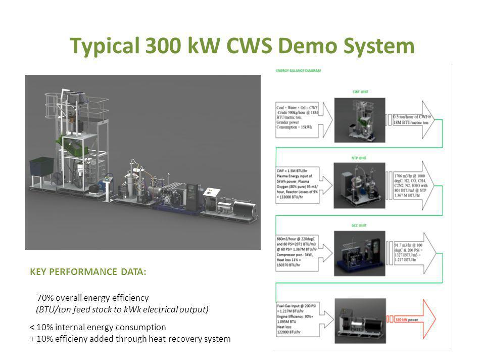Typical 300 kW CWS Demo System KEY PERFORMANCE DATA: 70% overall energy efficiency (BTU/ton feed stock to kWk electrical output) < 10% internal energy