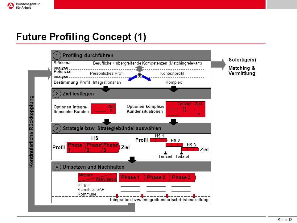 Seite 18 Future Profiling Concept (1) Phase 1Phase 2Phase 3 Bürger Vermittler pAP Kommune 4 Umsetzen und Nachhalten Akteure Aktivitäten Integration bzw.