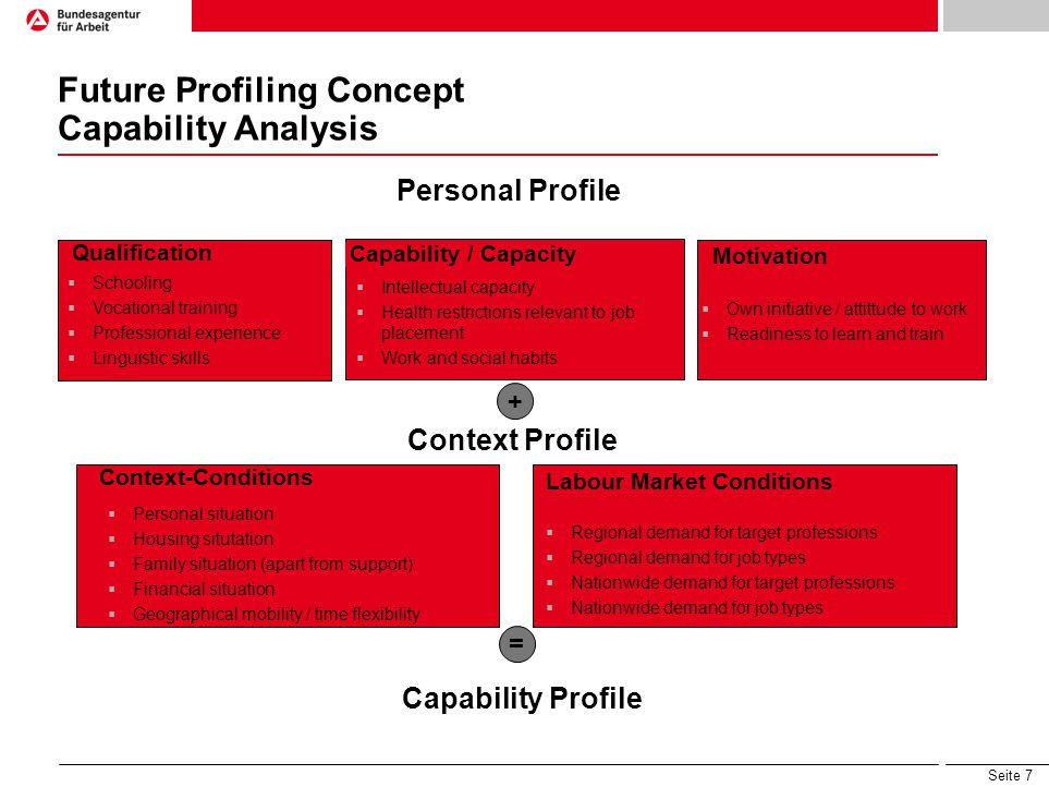 Seite 8 Structure of Classification of Future Profiling Concept - Currently tested in Pilots - Close to Integration Complex Market Profile Activation Profile Coaching Profile Development Profile Stabilisation Profile Support Profile Types of Profiles Assessment of progress towards readiness for integration