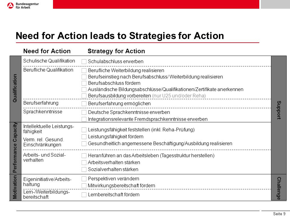 Seite 9 Need for Action leads to Strategies for Action Need for ActionStrategy for Action Schulische Qualifikation  Schulabschluss erwerben Beruflich