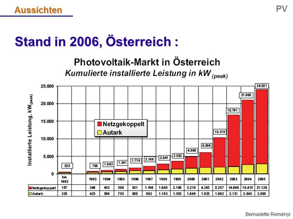 Stand in 2006, weltweit : → installierte Leistungen  EU = 3,4 GWpeak, davon Deutschland ≈ 1,8 GWpeak  Japan ≈ 300 MWpeak  USA ≈ 120 MWpeak → hoch dynamischer Markt EU-Weißbuch (= 3 GWpeak in 2010) vier Jahre im voraus erfüllt .