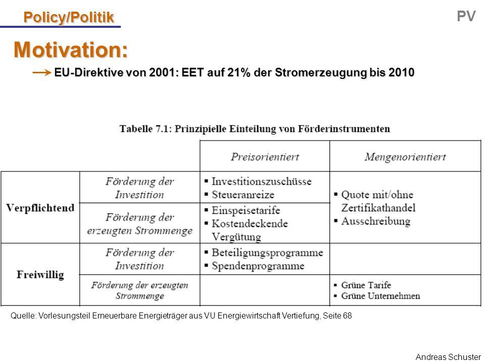 Andreas Schuster Policy/Politik PV EU-Direktive von 2001: EET auf 21% der Stromerzeugung bis 2010 Quelle: Vorlesungsteil Erneuerbare Energieträger aus VU Energiewirtschaft Vertiefung, Seite 68 Motivation: