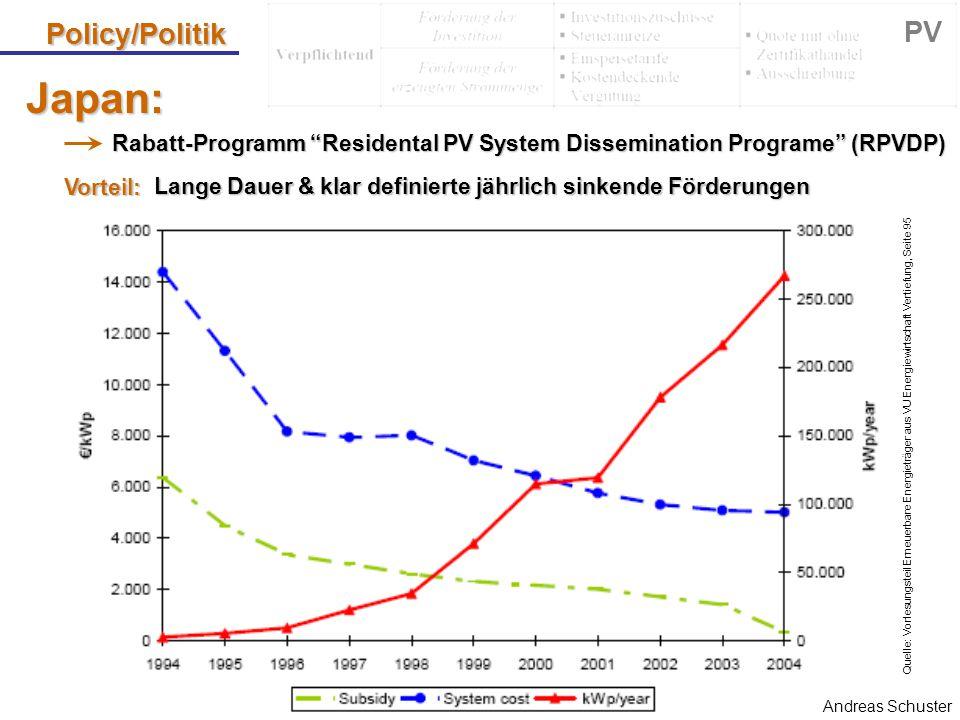 "Andreas Schuster Japan: Rabatt-Programm ""Residental PV System Dissemination Programe"" (RPVDP) Policy/Politik PV Vorteil: Lange Dauer & klar definierte"