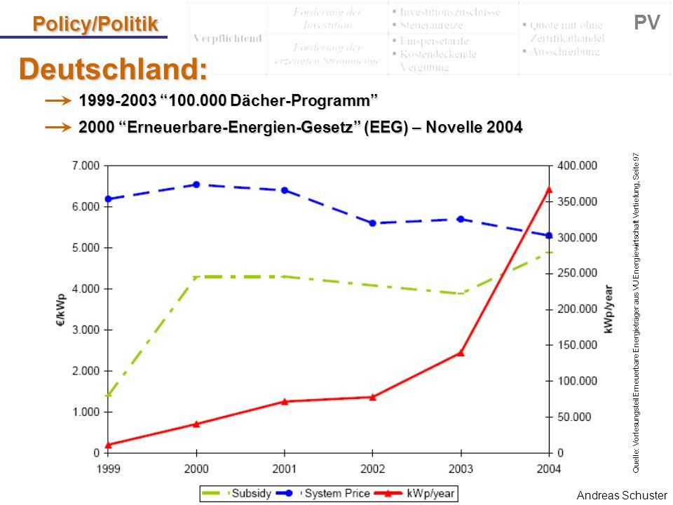 """Policy/Politik PV Deutschland: 1999-2003 """"100.000 Dächer-Programm"""" 2000 """"Erneuerbare-Energien-Gesetz"""" (EEG) – Novelle 2004 Andreas Schuster Quelle: Vo"""