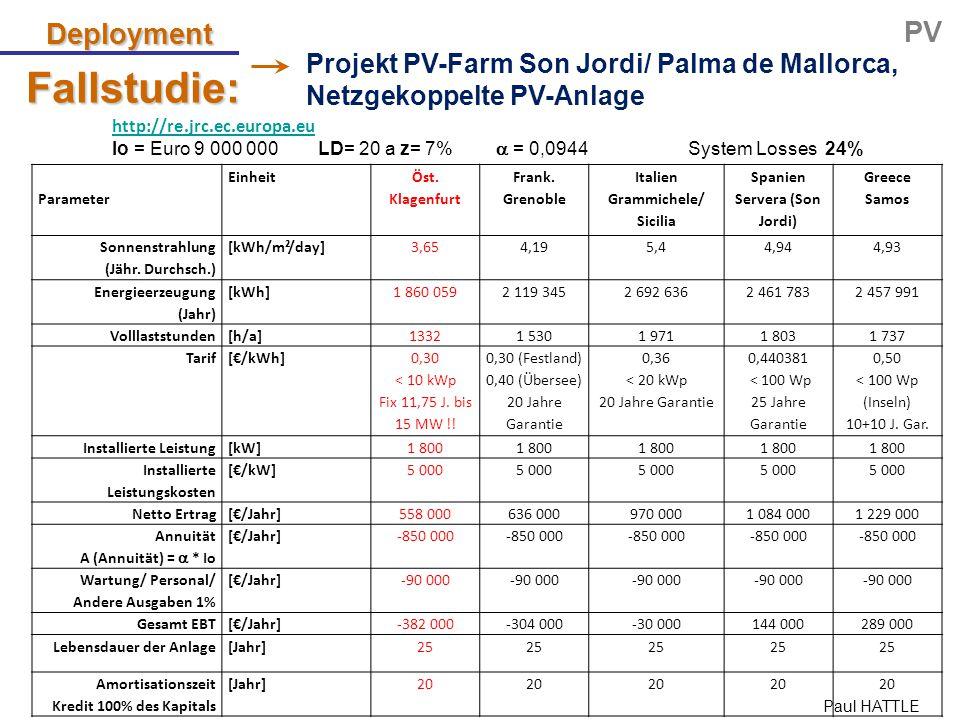Paul HATTLE Fallstudie: http://re.jrc.ec.europa.eu Io = Euro 9 000 000 LD= 20 az= 7%  = 0,0944System Losses 24% Deployment PV Parameter Einheit Öst.