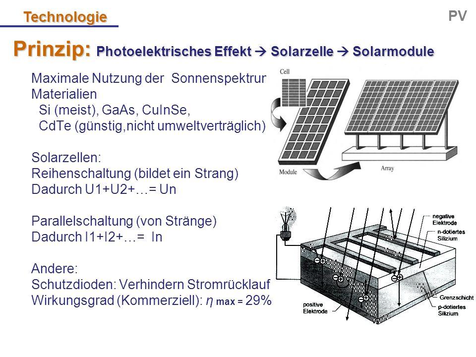 Technologie PV Prinzip: Photoelektrisches Effekt  Solarzelle  Solarmodule Maximale Nutzung der Sonnenspektrum Materialien Si (meist), GaAs, CuInSe,