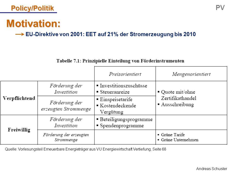 Andreas Schuster Policy/Politik PV EU-Direktive von 2001: EET auf 21% der Stromerzeugung bis 2010 Quelle: Vorlesungsteil Erneuerbare Energieträger aus