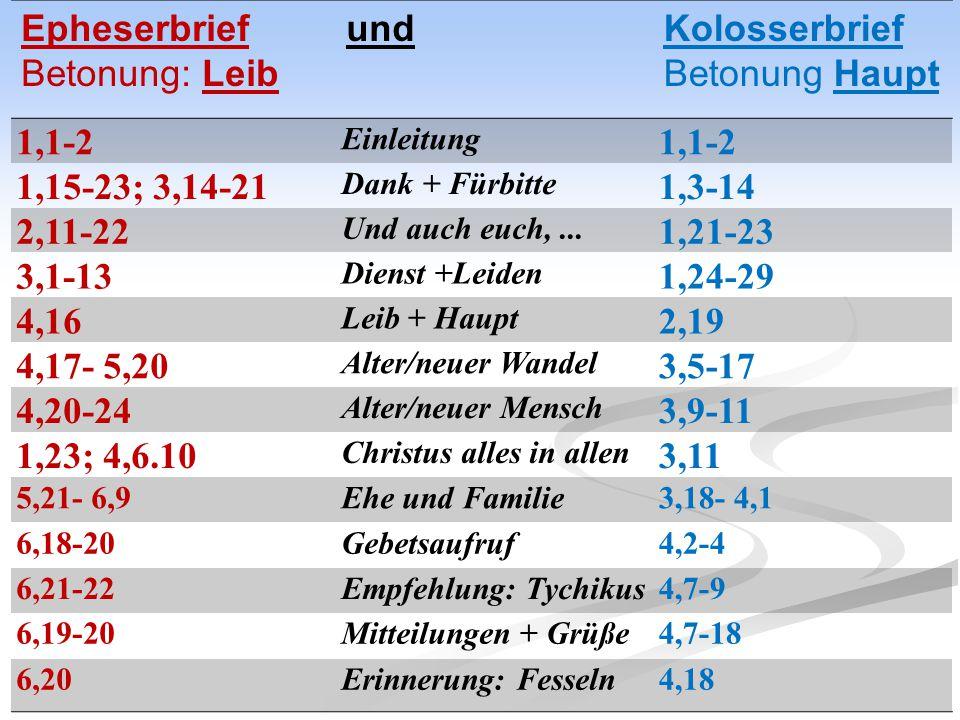 Epheserbrief Betonung: Leib undKolosserbrief Betonung Haupt 1,1-2 Einleitung 1,1-2 1,15-23; 3,14-21 Dank + Fürbitte 1,3-14 2,11-22 Und auch euch,... 1