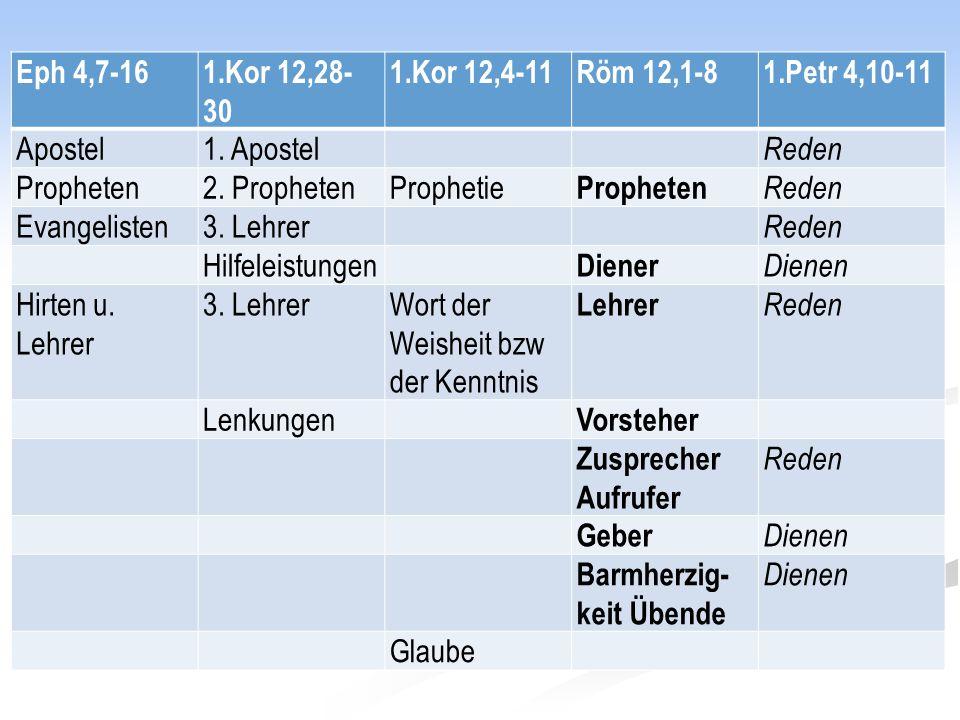 Eph 4,7-161.Kor 12,28- 30 1.Kor 12,4-11Röm 12,1-81.Petr 4,10-11 Apostel1. Apostel Reden Propheten2. ProphetenProphetie Propheten Reden Evangelisten3.
