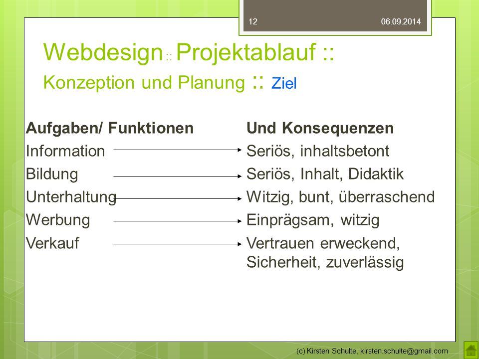 Webdesign :: Projektablauf :: Konzeption und Planung :: Ziel 06.09.2014 (c) Kirsten Schulte, kirsten.schulte@gmail.com 12 Aufgaben/ Funktionen Informa