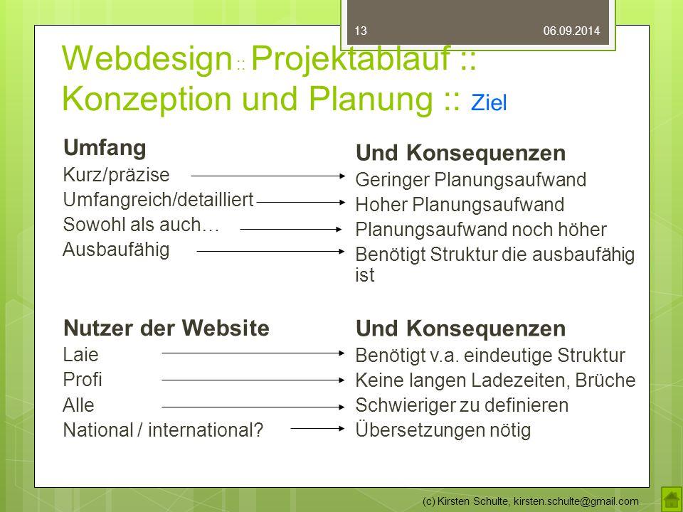 Webdesign :: Projektablauf :: Konzeption und Planung :: Ziel 06.09.2014 (c) Kirsten Schulte, kirsten.schulte@gmail.com 13 Umfang Kurz/präzise Umfangre