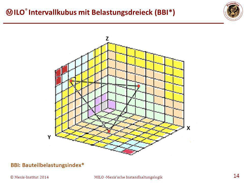© Mexis-Institut 2014MILO -Mexis'sche Instandhaltungslogik 14 Ⓜ ILO ® Intervallkubus mit Belastungsdreieck (BBI*) BBI: Bauteilbelastungsindex*