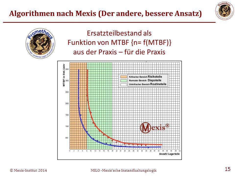 © Mexis-Institut 2014MILO -Mexis'sche Instandhaltungslogik 15 Algorithmen nach Mexis (Der andere, bessere Ansatz) Ersatzteilbestand als Funktion von MTBF {n= f(MTBF)} aus der Praxis – für die Praxis