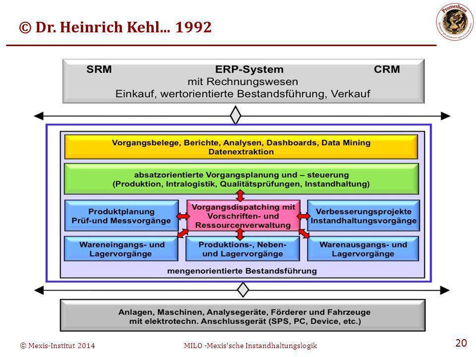 © Mexis-Institut 2014MILO -Mexis'sche Instandhaltungslogik 20 © Dr. Heinrich Kehl... 1992