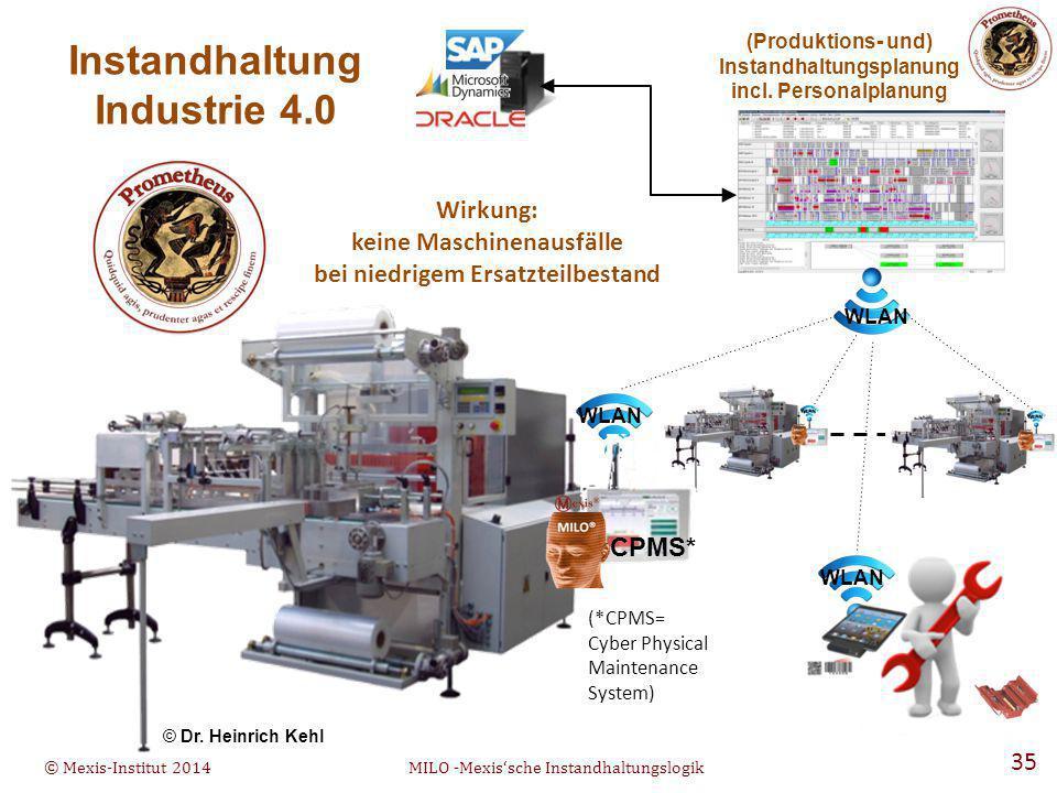 © Mexis-Institut 2014MILO -Mexis'sche Instandhaltungslogik 35 WLAN (Produktions- und) Instandhaltungsplanung incl.