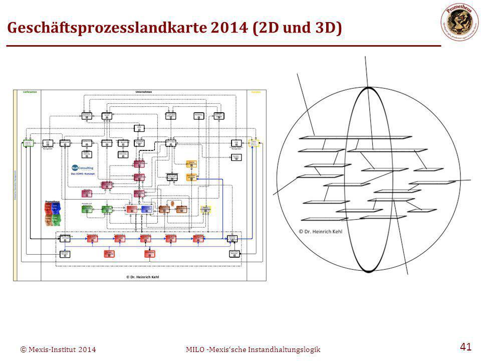 © Mexis-Institut 2014MILO -Mexis'sche Instandhaltungslogik 41 Geschäftsprozesslandkarte 2014 (2D und 3D)