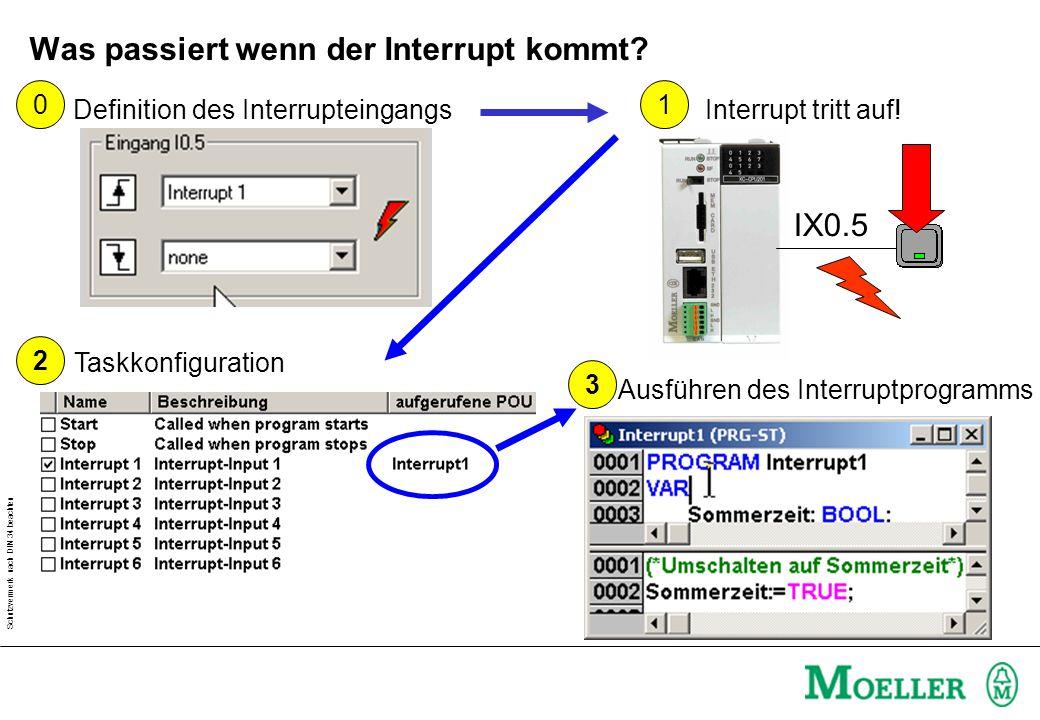 Schutzvermerk nach DIN 34 beachten Was passiert wenn der Interrupt kommt? Taskkonfiguration IX0.5 1 Interrupt tritt auf! 0 Definition des Interruptein