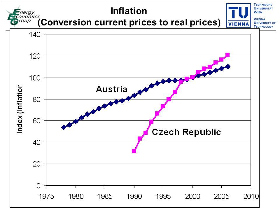 Titelmasterformat durch Klicken bearbeiten Textmasterformate durch Klicken bearbeiten Zweite Ebene Dritte Ebene Vierte Ebene Fünfte Ebene 20 Inflation (Conversion current prices to real prices)