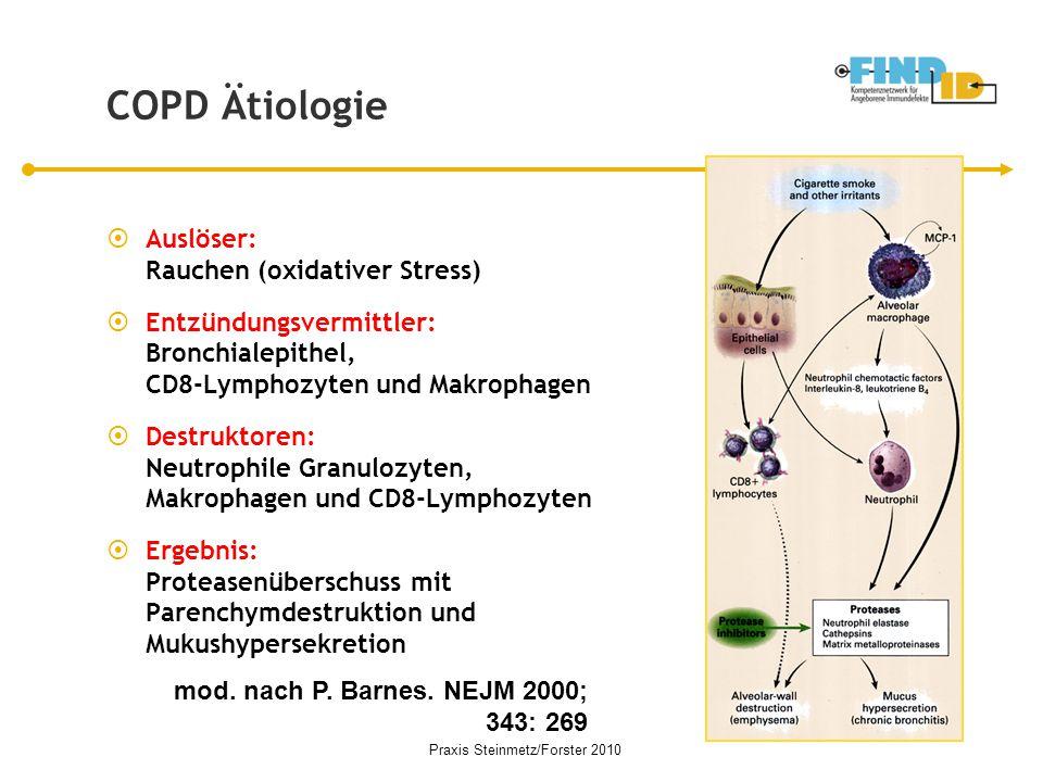 COPD Ätiologie  Auslöser: Rauchen (oxidativer Stress)  Entzündungsvermittler: Bronchialepithel, CD8-Lymphozyten und Makrophagen  Destruktoren: Neut