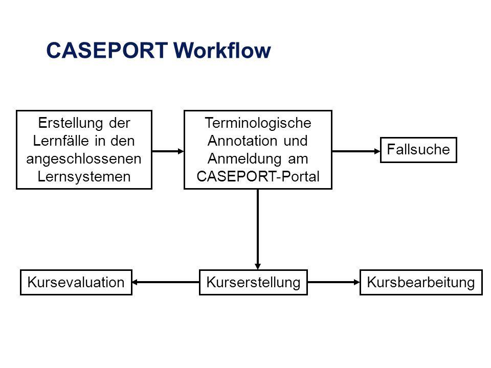 CASEPORT Workflow Erstellung der Lernfälle in den angeschlossenen Lernsystemen Terminologische Annotation und Anmeldung am CASEPORT-Portal Fallsuche KurserstellungKursevaluationKursbearbeitung