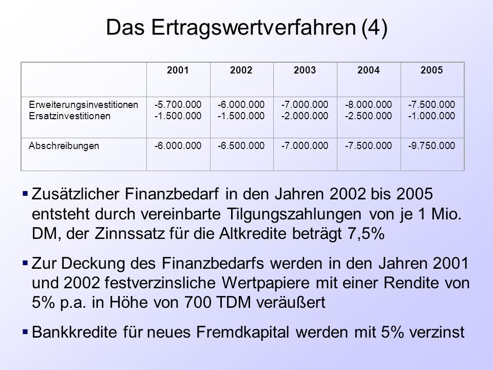 Das Ertragswertverfahren (4)  Zusätzlicher Finanzbedarf in den Jahren 2002 bis 2005 entsteht durch vereinbarte Tilgungszahlungen von je 1 Mio. DM, de