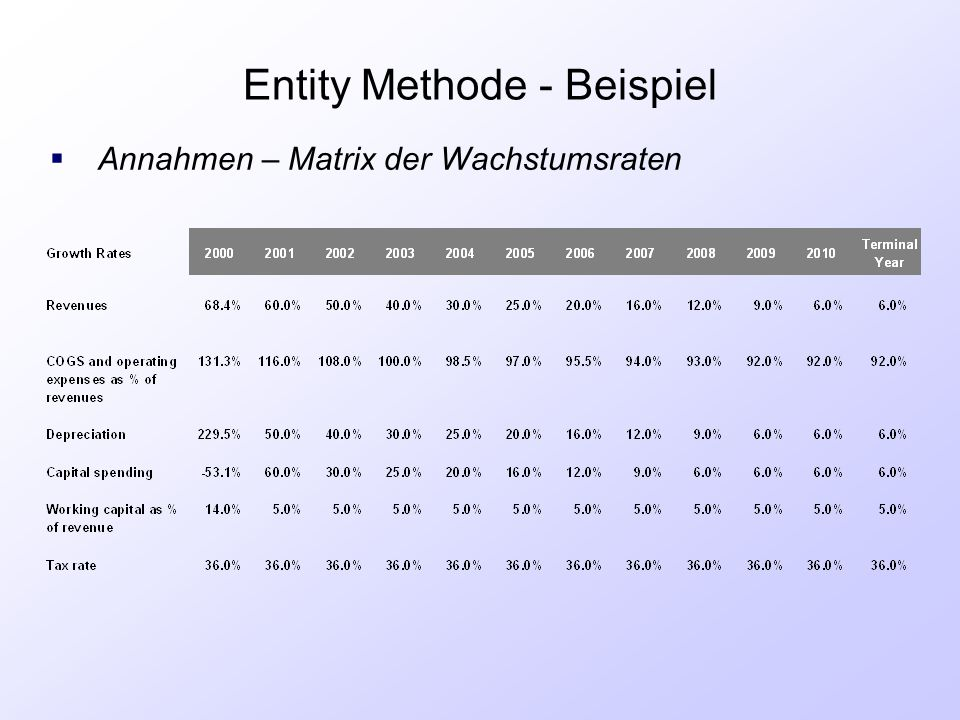Entity Methode - Beispiel  Annahmen – Matrix der Wachstumsraten