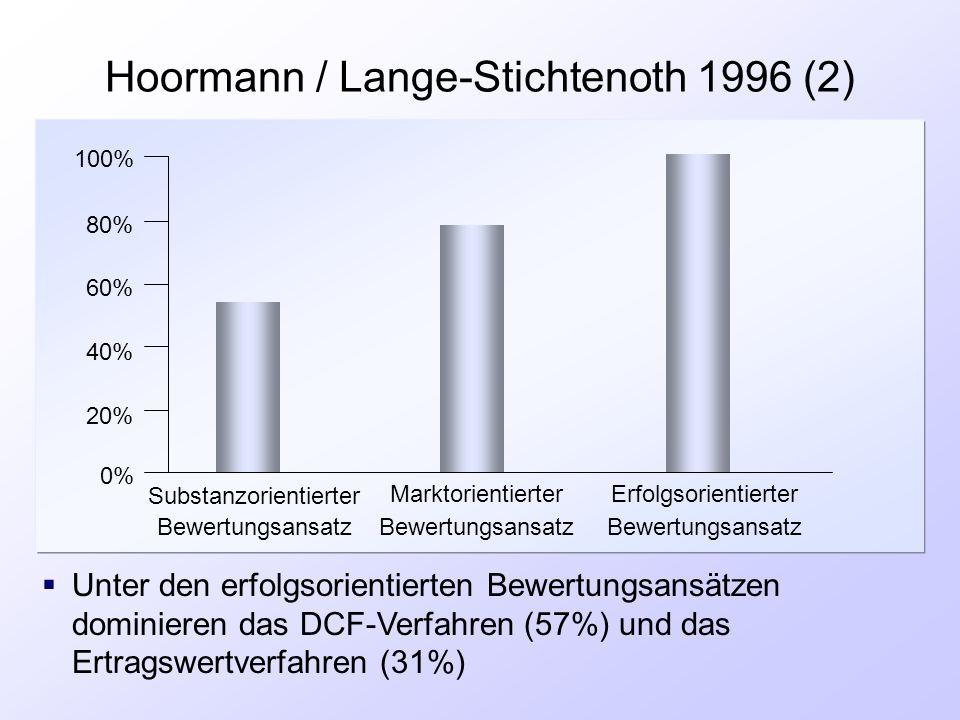 Hoormann / Lange-Stichtenoth 1996 (2) 0% 20% 40% 60% 80% 100% Substanzorientierter Bewertungsansatz Marktorientierter Bewertungsansatz Erfolgsorientie