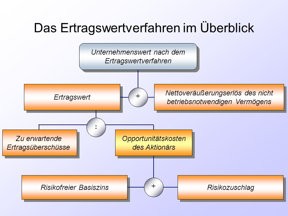 Das Ertragswertverfahren im Überblick Unternehmenswert nach dem Ertragswertverfahren Unternehmenswert nach dem Ertragswertverfahren Ertragswert Nettov