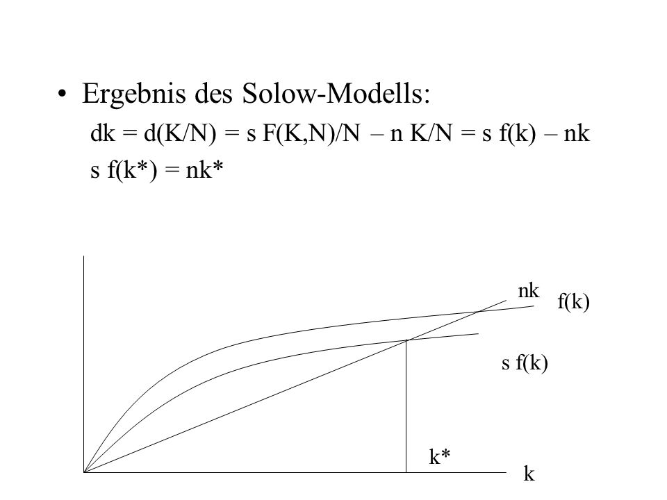 Ergebnis des Solow-Modells: dk = d(K/N) = s F(K,N)/N – n K/N = s f(k) – nk s f(k*) = nk* nk f(k) s f(k) k k*
