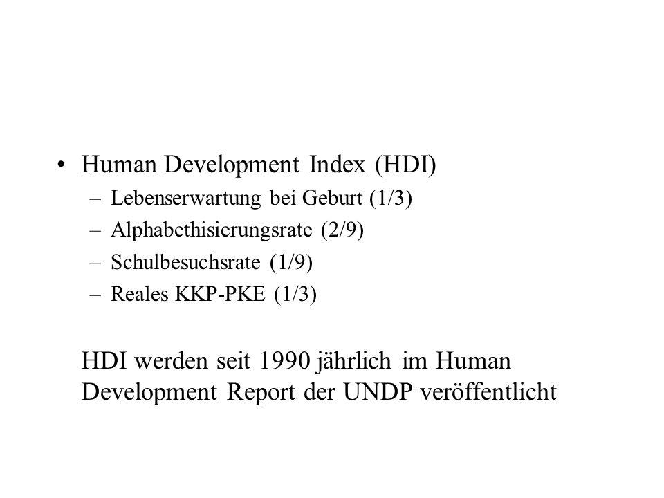 Human Development Index (HDI) –Lebenserwartung bei Geburt (1/3) –Alphabethisierungsrate (2/9) –Schulbesuchsrate (1/9) –Reales KKP-PKE (1/3) HDI werden seit 1990 jährlich im Human Development Report der UNDP veröffentlicht
