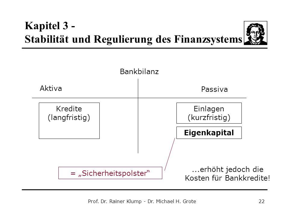 Kapitel 3 - Stabilität und Regulierung des Finanzsystems Prof. Dr. Rainer Klump - Dr. Michael H. Grote22 Bankbilanz Aktiva Passiva Kredite (langfristi