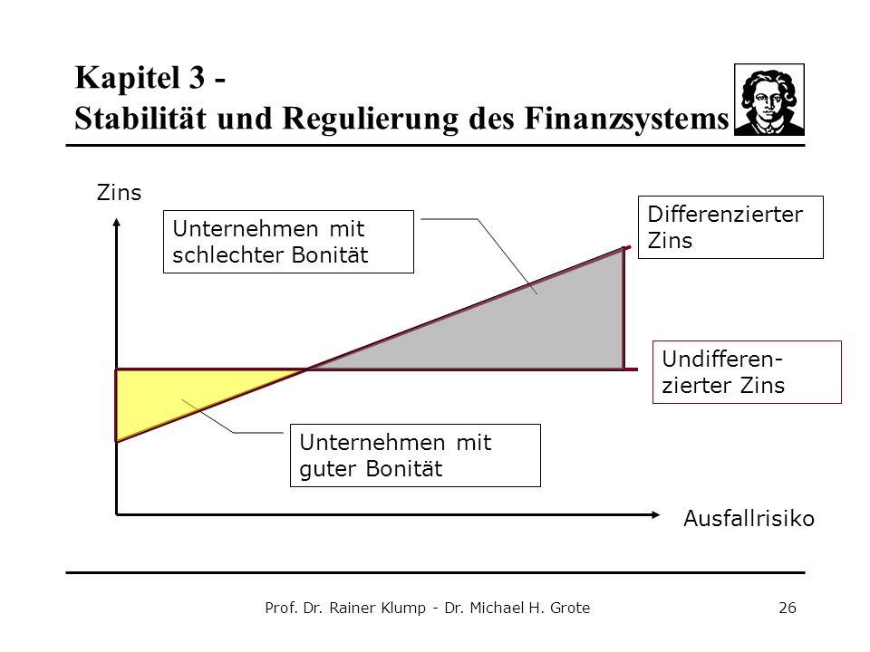 Kapitel 3 - Stabilität und Regulierung des Finanzsystems Prof. Dr. Rainer Klump - Dr. Michael H. Grote26 Undifferen- zierter Zins Differenzierter Zins