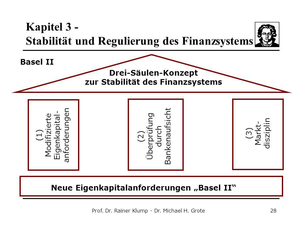 """Kapitel 3 - Stabilität und Regulierung des Finanzsystems Prof. Dr. Rainer Klump - Dr. Michael H. Grote28 Neue Eigenkapitalanforderungen """"Basel II"""" Dre"""