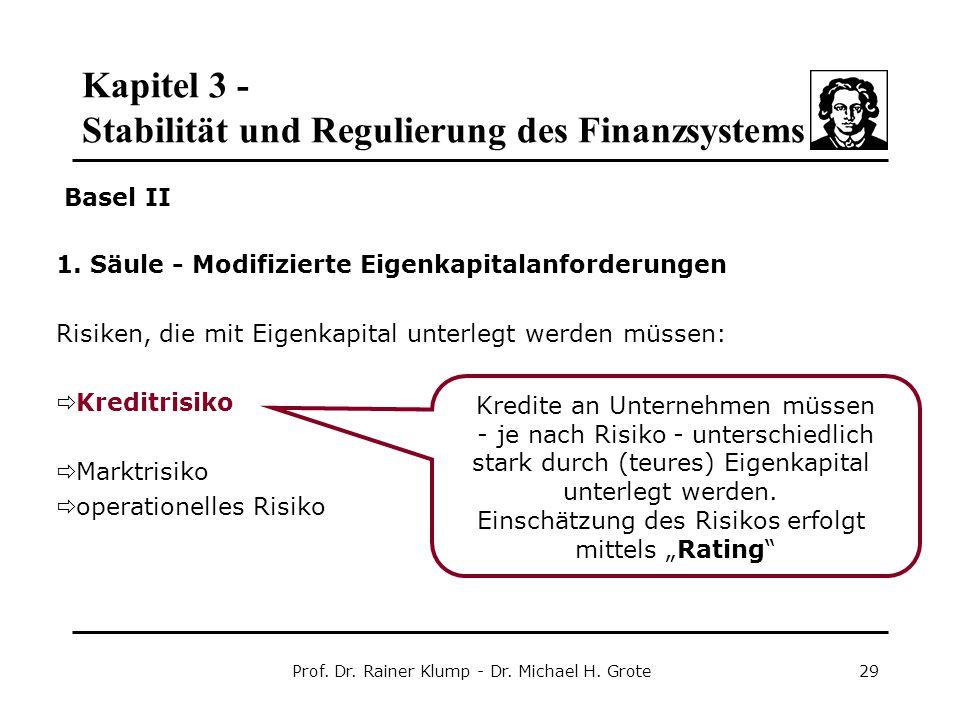 Kapitel 3 - Stabilität und Regulierung des Finanzsystems Prof. Dr. Rainer Klump - Dr. Michael H. Grote29 1. Säule - Modifizierte Eigenkapitalanforderu