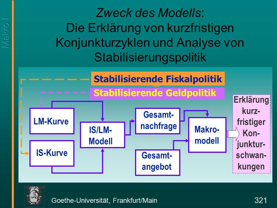 Goethe-Universität, Frankfurt/Main 321 LM-Kurve IS-Kurve IS/LM- Modell Gesamt- nachfrage Gesamt- angebot Makro- modell Erklärung kurz- fristiger Kon-