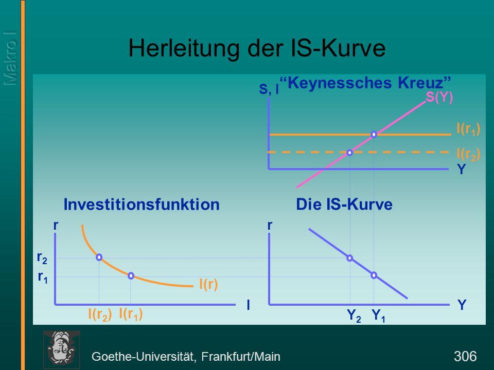 "Goethe-Universität, Frankfurt/Main 306 Herleitung der IS-Kurve S, I Y S(Y) I(r 1 ) r Y r I I(r) Investitionsfunktion ""Keynessches Kreuz"" Die IS-Kurve"
