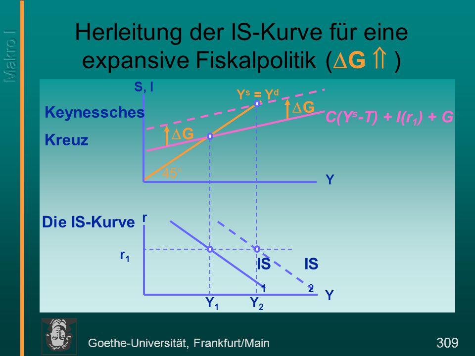 Goethe-Universität, Frankfurt/Main 309 Herleitung der IS-Kurve für eine expansive Fiskalpolitik (  G  ) S, I Y s = Y d r Y Keynessches Kreuz Die IS-