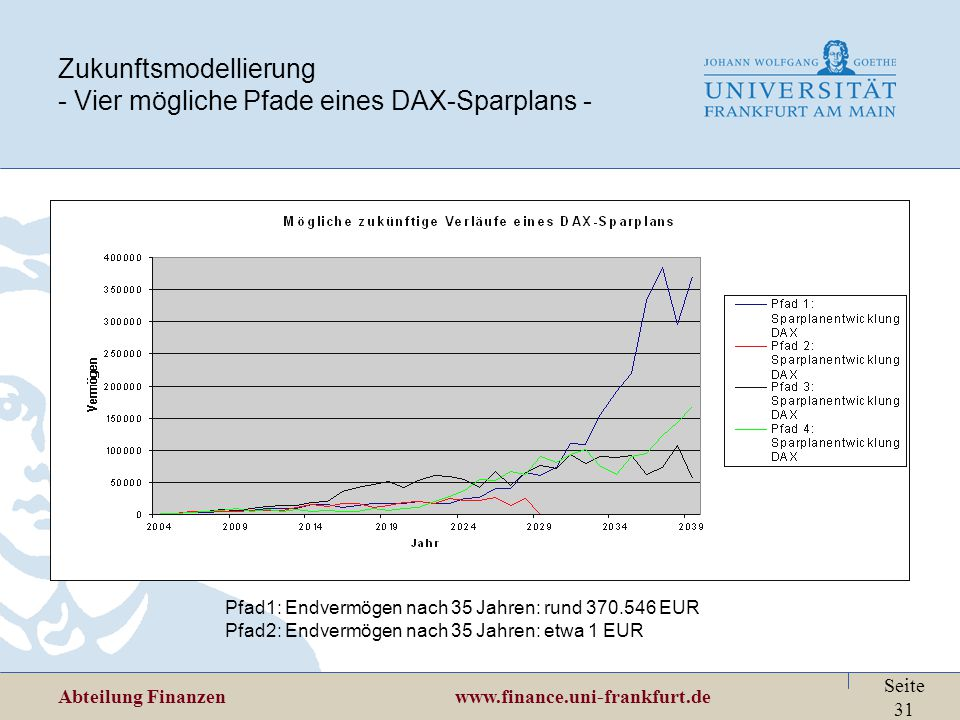 Abteilung Finanzen www.finance.uni-frankfurt.de Seite 31 Zukunftsmodellierung - Vier mögliche Pfade eines DAX-Sparplans - Pfad1: Endvermögen nach 35 J