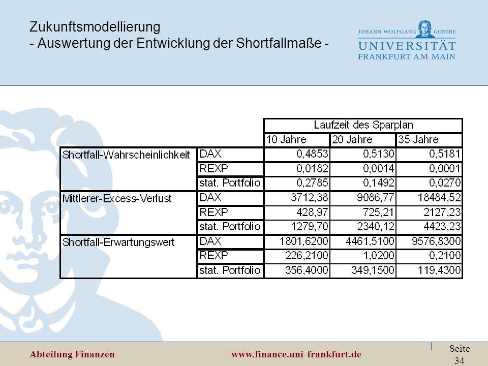 Abteilung Finanzen www.finance.uni-frankfurt.de Seite 34 Zukunftsmodellierung - Auswertung der Entwicklung der Shortfallmaße -