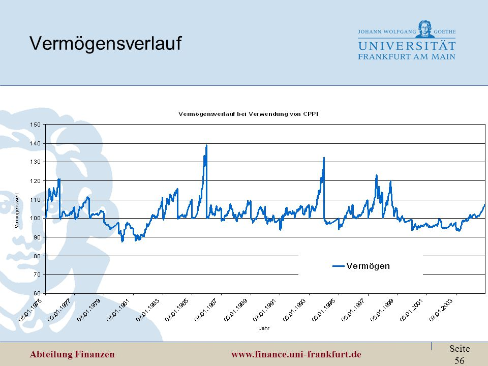 Abteilung Finanzen www.finance.uni-frankfurt.de Seite 56 Vermögensverlauf