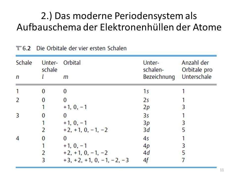 11 2.) Das moderne Periodensystem als Aufbauschema der Elektronenhüllen der Atome